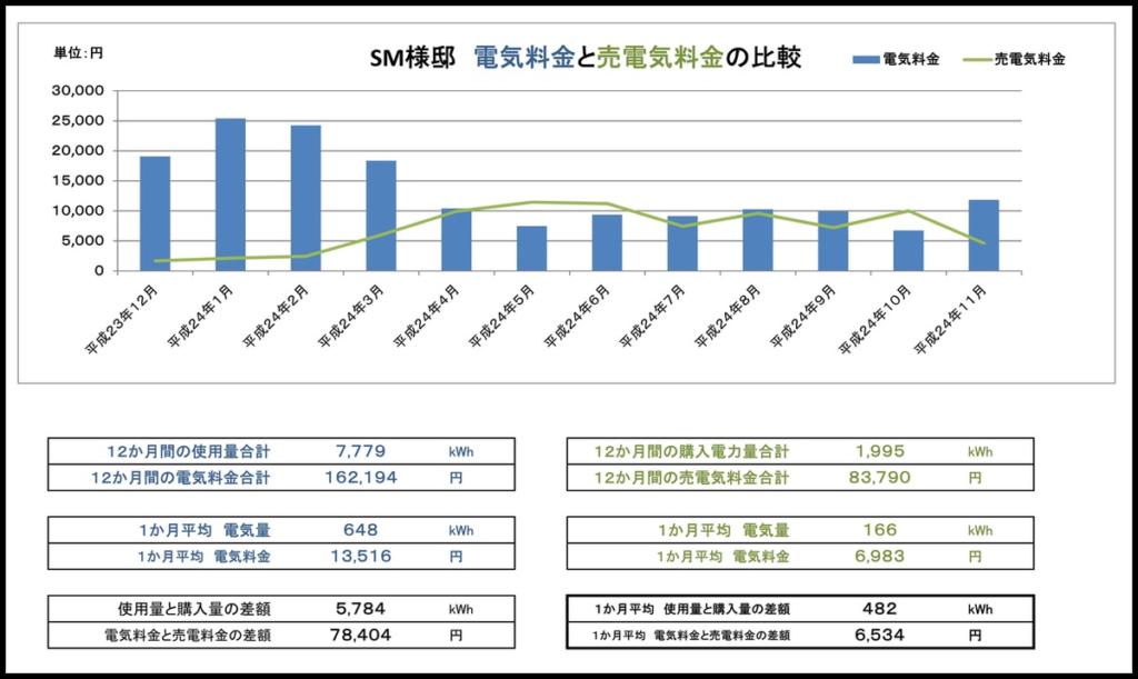 【長期優良住宅】山形県酒田市の注文住宅 SM様邸|電気料安い|